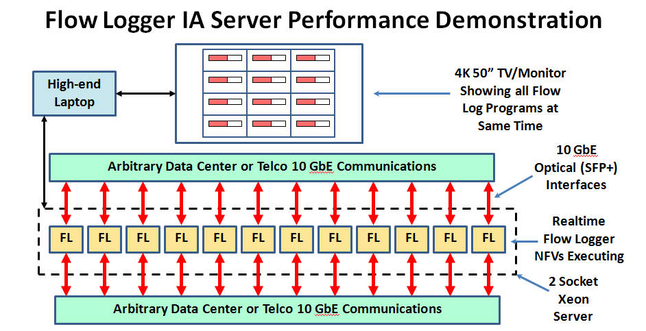 Realtime NFV Flow Logger, Mike Polehn's Recent Experience